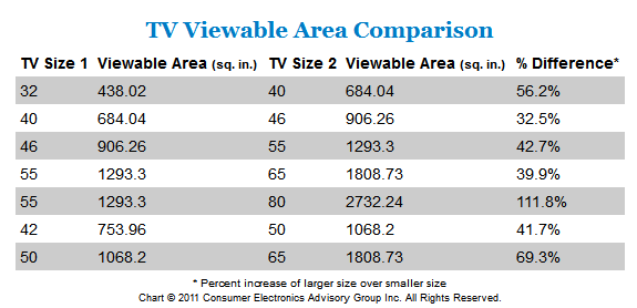 tv screen size comparison