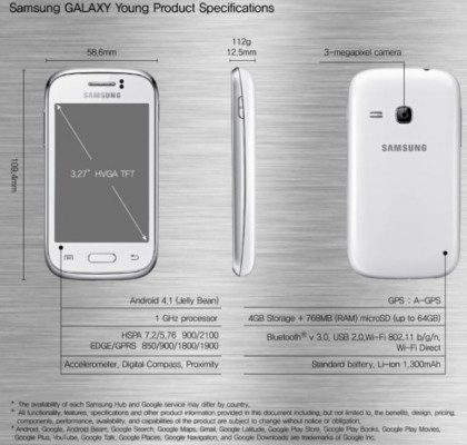 Samsung Galaxy Young, Galaxy Fame launched – Specs, Price, Comparison