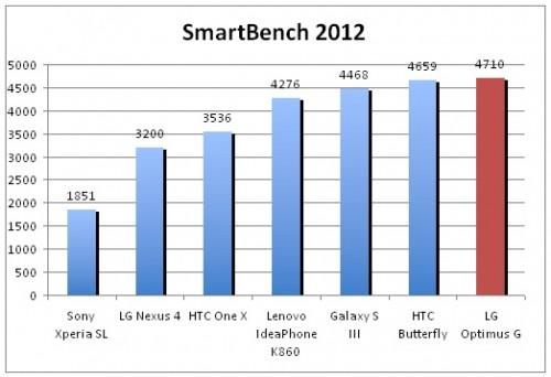 LG Optimus G Smartbench